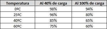 Pérdida de capacidad de una batería de Litio durante un año de almacenamiento dependiendo de la temperatura y la carga
