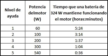 Tiempo que una batería de 324 W (36 V y 9 Ah) mantiene funcionando un motor Platinum de Ciclotek según los niveles de ayuda