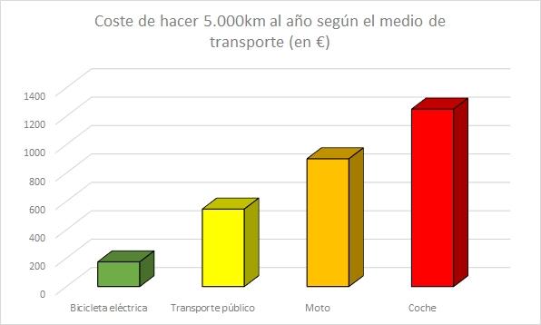 Coste de hacer 5.000 km según el medio de transporte