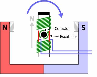 Esquema de un motor eléctrico