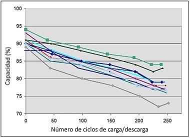 Caída capacidad de batería de litio tras ciclos de carga/descarga
