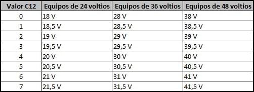 Configuración del voltaje de corte del equipo según los valores del parámetro C12 en un display LCD5