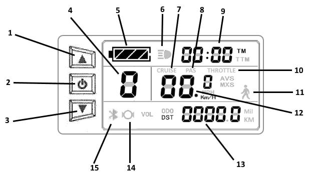 Esquema del nuevo display LCD 5