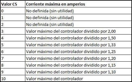 Limitación del amperaje máximo del controlador según los valores del parámetro C5